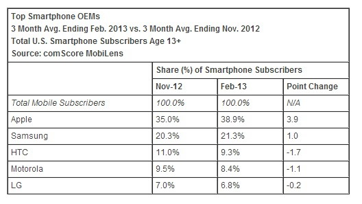 Apple isi mentine dominatia in SUA pe piata de smartphone-uri