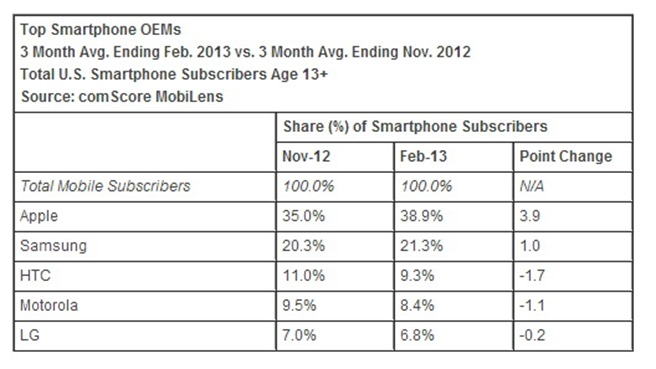 Apple Android iOS Samsung Comscore studiu