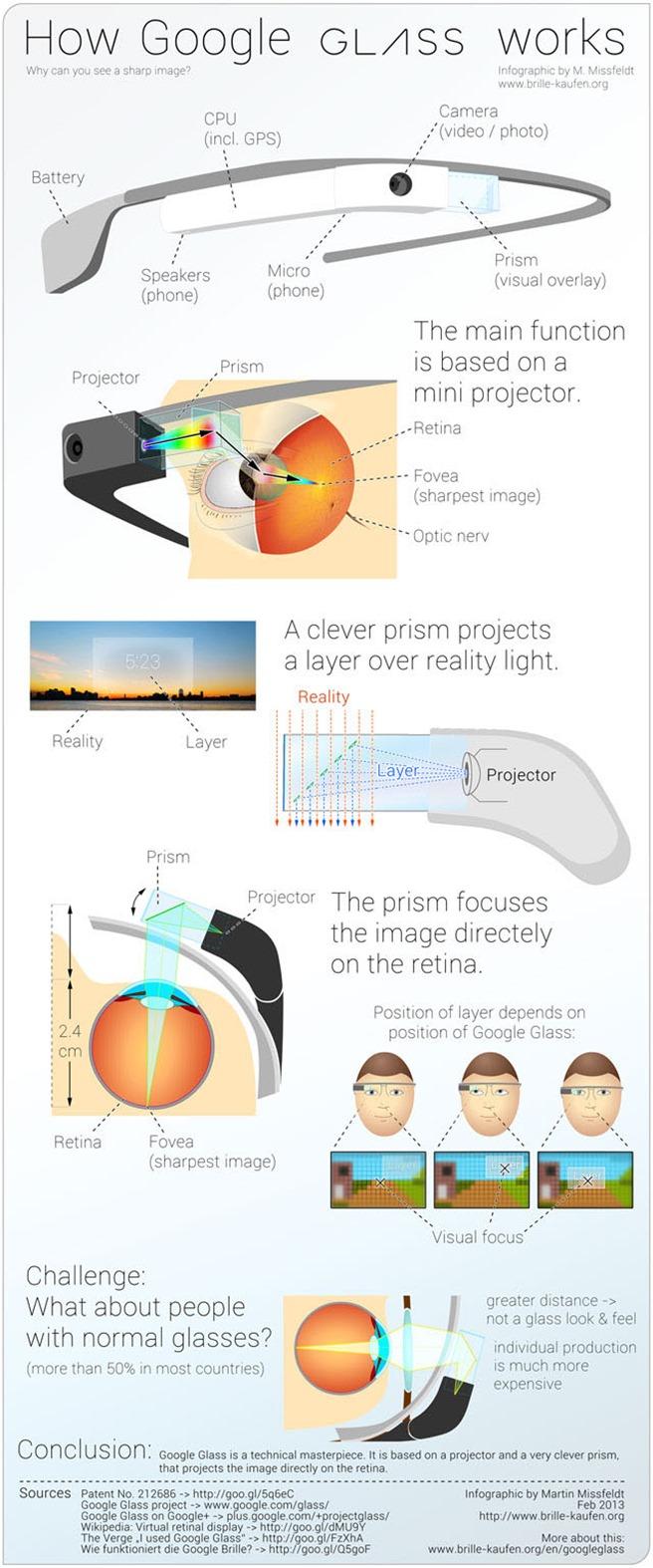 Google Glass Infografic