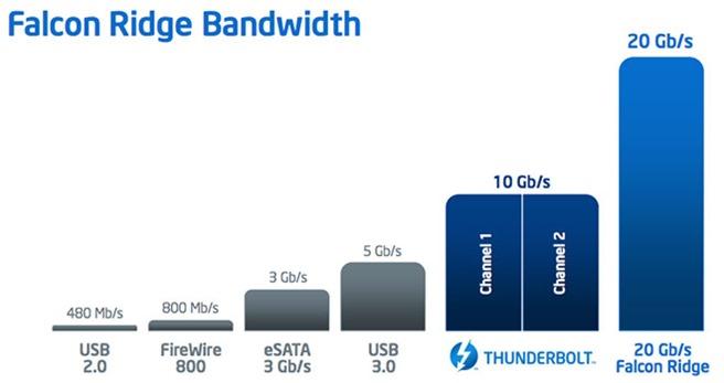 Intel Thunderbolt2.0 Falcon Ridge