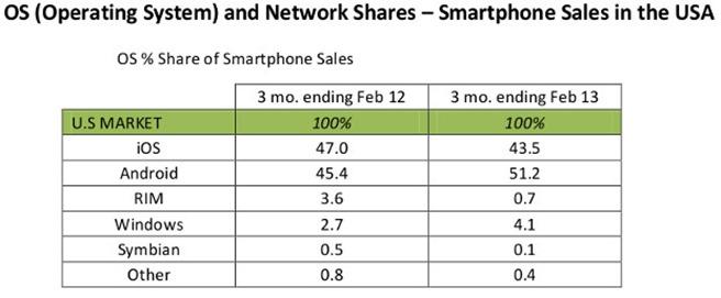 Windows Phone studiu ios android