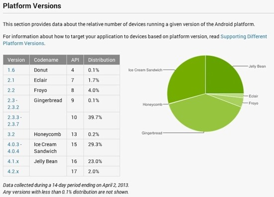 android statistici aprilie