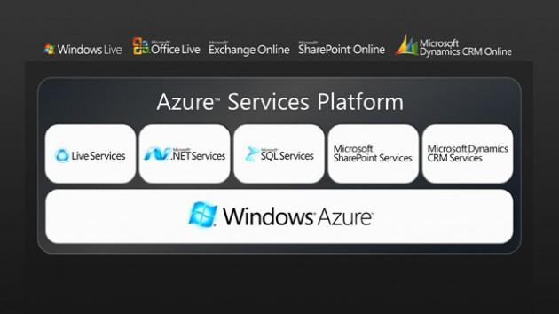 Windows Azure Servicii