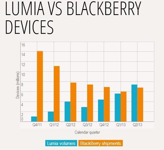 Vanzarile de Lumia au depasit BlackBerry, pentru prima data