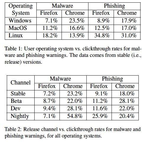 Studiu: Utilizatorii de Google Chrome nu sunt atenti la securitate