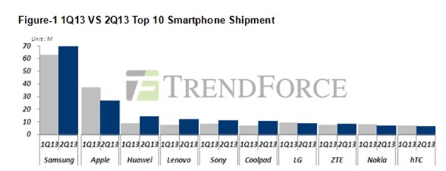 trendforce estimates samsung iphone apple