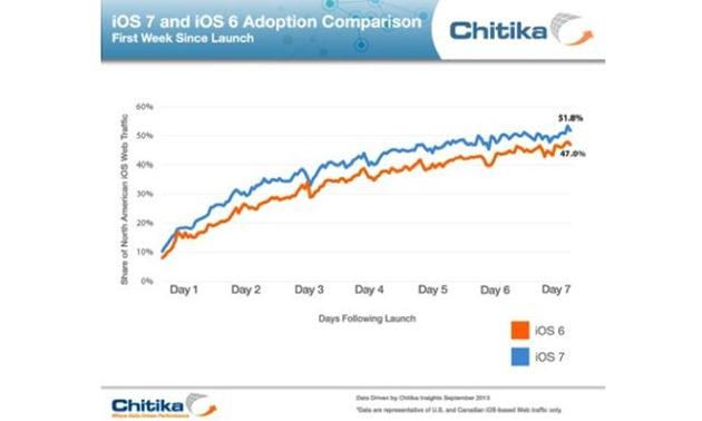 Apple iOS 6 iOS 7 rata de adoptie