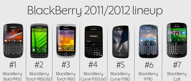 BlackBerry 2011 2012 lineup vandut