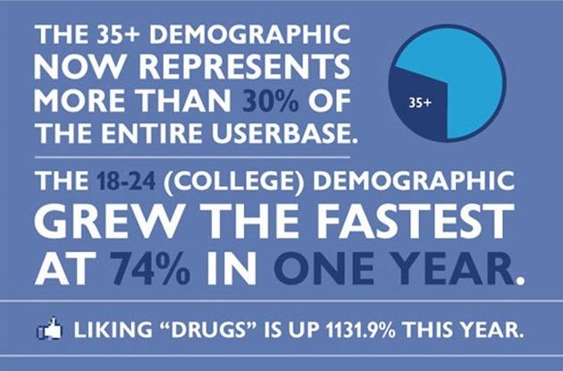 Facebook info infographic statistici probabilitati
