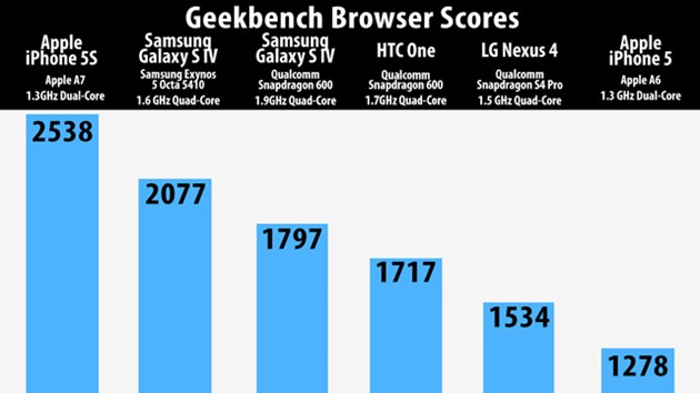 iphone5s Galaxy S4 HTC One Geekbench