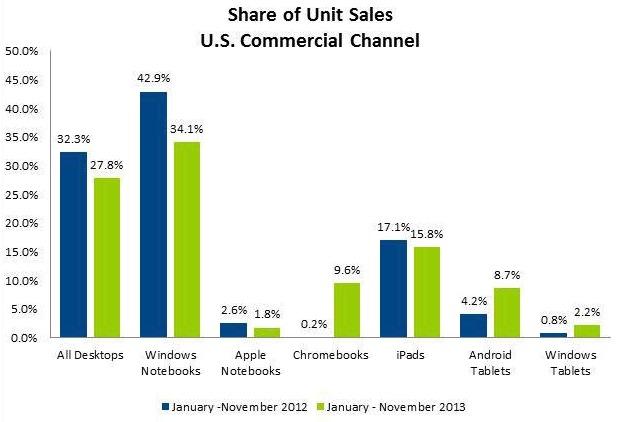 Studiu: Cum au evoluat vânzările în IT în 2013 faţă de 2012?