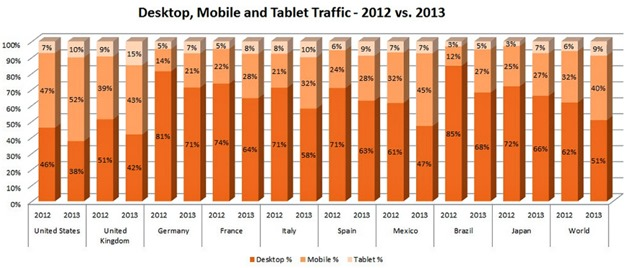 pornhub-desktop-mobile-and-tablet-traffic