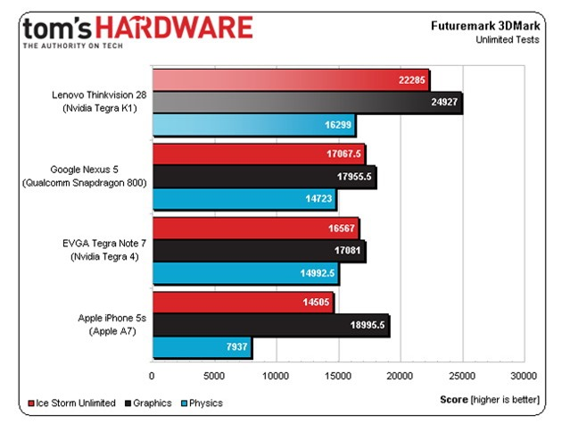 nvidia tegra k1 teste qualcomm apple