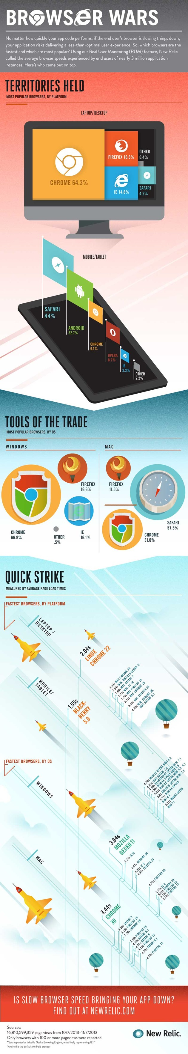browser wars infografic blackberry windows os x chrome android