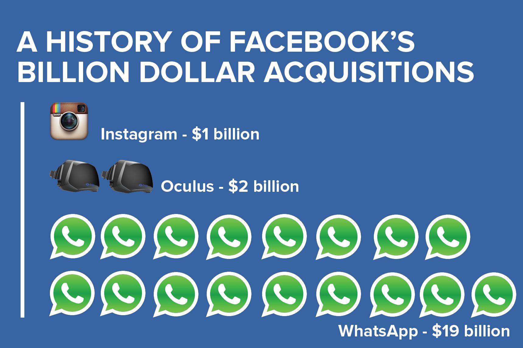 Istoria Achizitiilor Facebook
