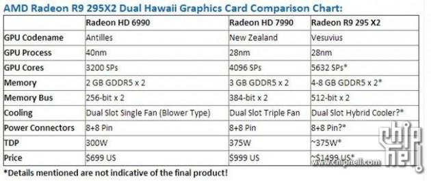 AMD Radeon R9 295x2 specs
