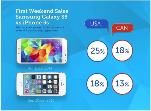 Apple iPhone 5S vs Galaxy 5S