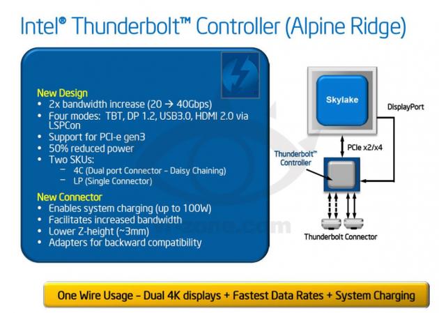 Intel Thunderbolt 3.0