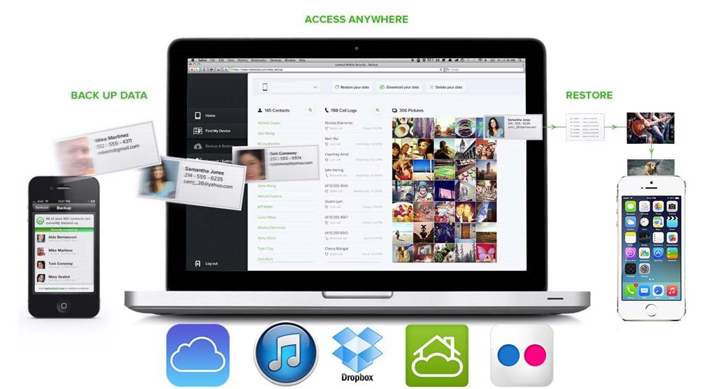 Tot ce trebuie să ştiţi despre backup la iPhone şi iPad