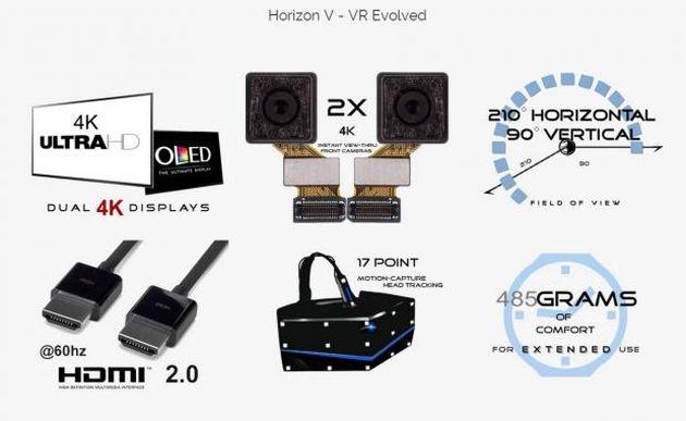 Horizon V este probabil primul headset de realitate virtuală 4K