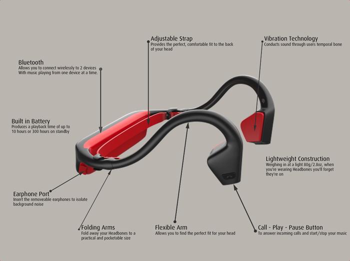Headbones, căștile de alergat care funcționează doar prin vibrație [VIDEO]