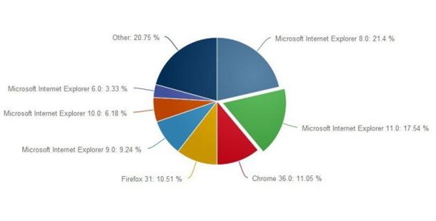 Internet Explorer 11 browser statistic