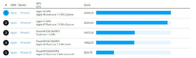apple iphone 6-benchmark