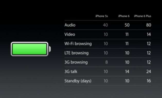 autonomie iphone 6 si iphone 6 plus