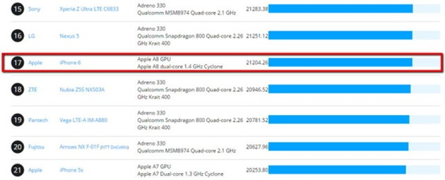 iphone 6_gpu-clasament