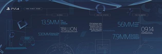 sony playstation 4 infografic
