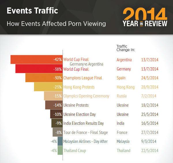 pornhub evenimente care au redus traficul