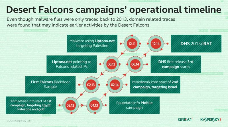 Desert_Falcons_APT_timeline