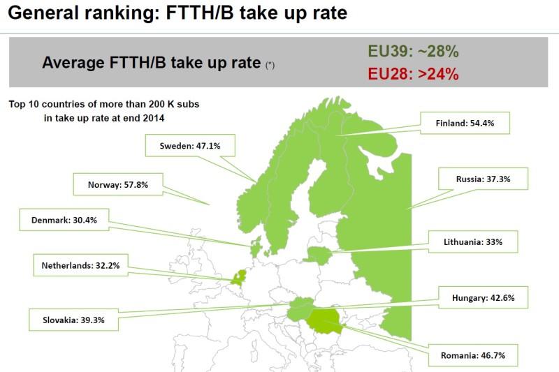 Statisticile IDATE prezentate la FTTH 2015 (2)
