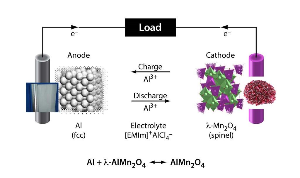 baterii alumini-ion