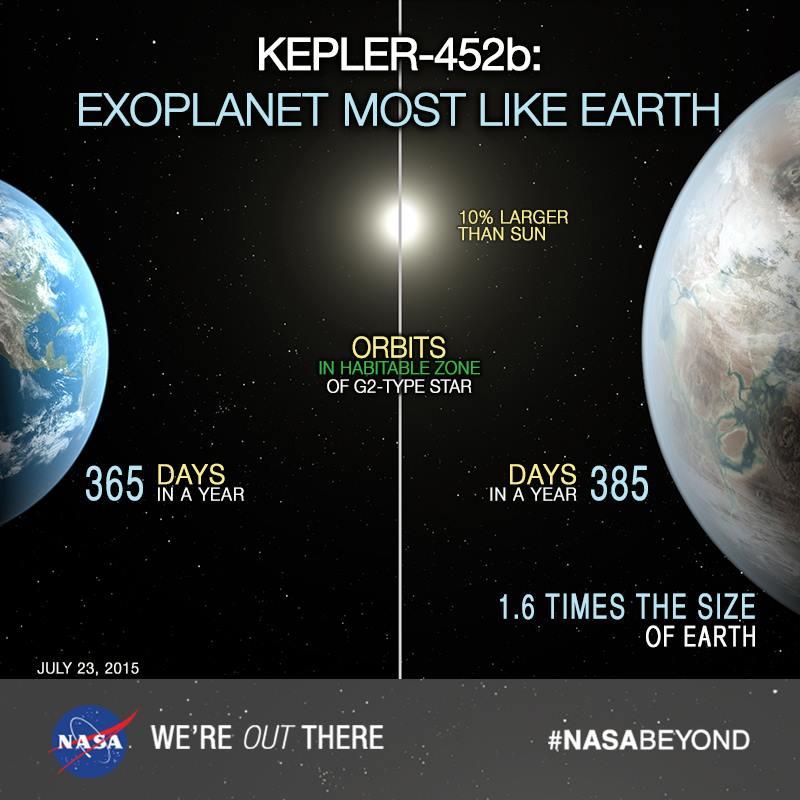 NASA exoplaneta foarte asemanatoare Pamantului Kepler-452b