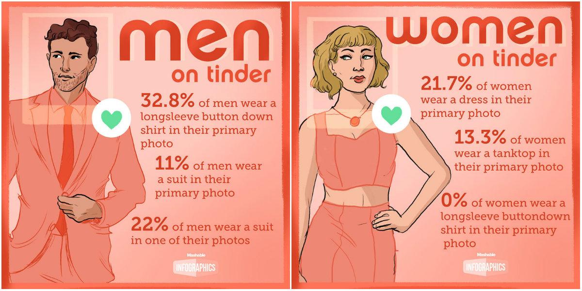 Ce poarta oamenii in pozele de pe Tinder