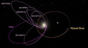 Oamenii de știință au descoperit a noua planetă de la Soare