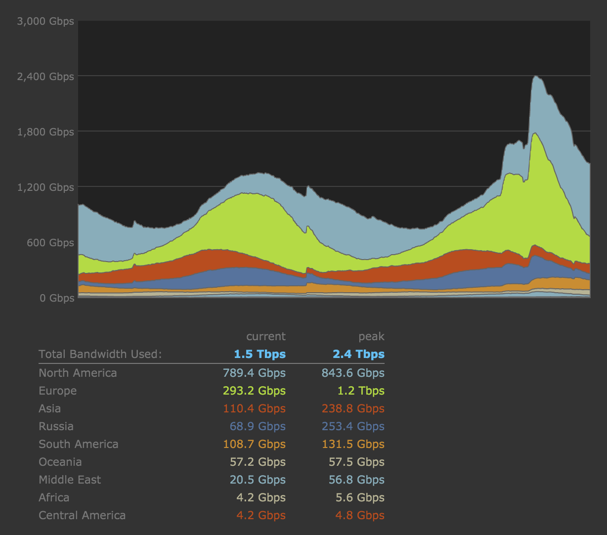 http://www.techspot.com/news/63486-valve-adds-more-100-gbps-pipes-handle-significant.html