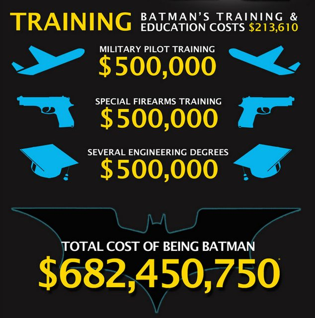 Antrenamentul lui Batman