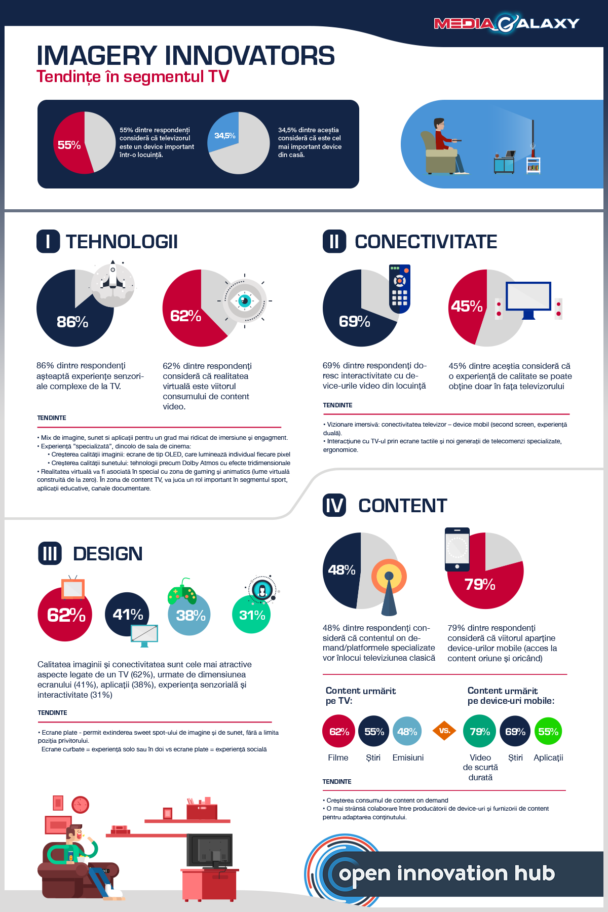 Infografic Imagery Innovators