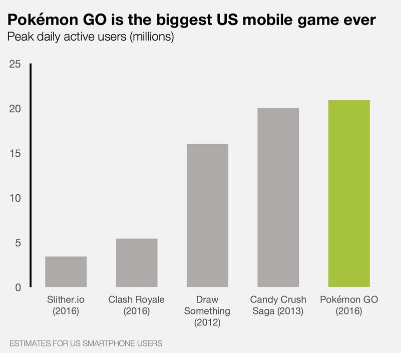 pokemon-go-us-users-daily
