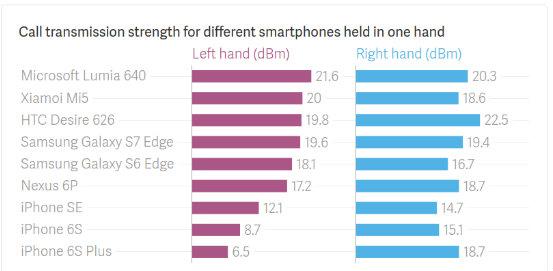 tabel semnal iPhone