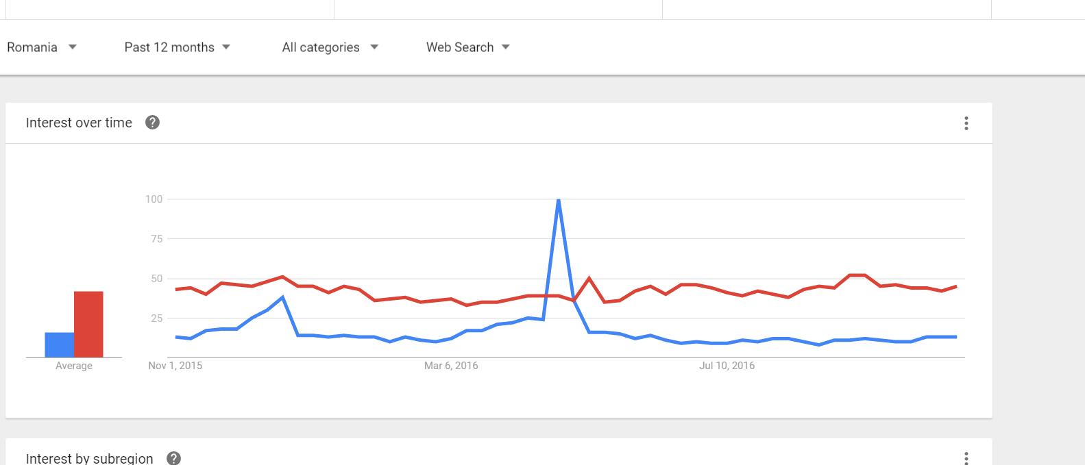 google-trends-meme-si-iisus