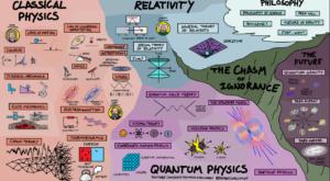 Această hartă explică cum totul se conectează în fizică