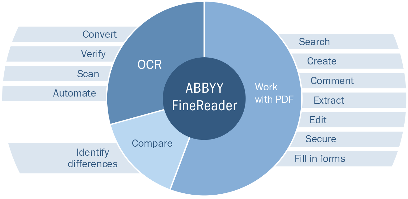 schema abbyy finereader 14