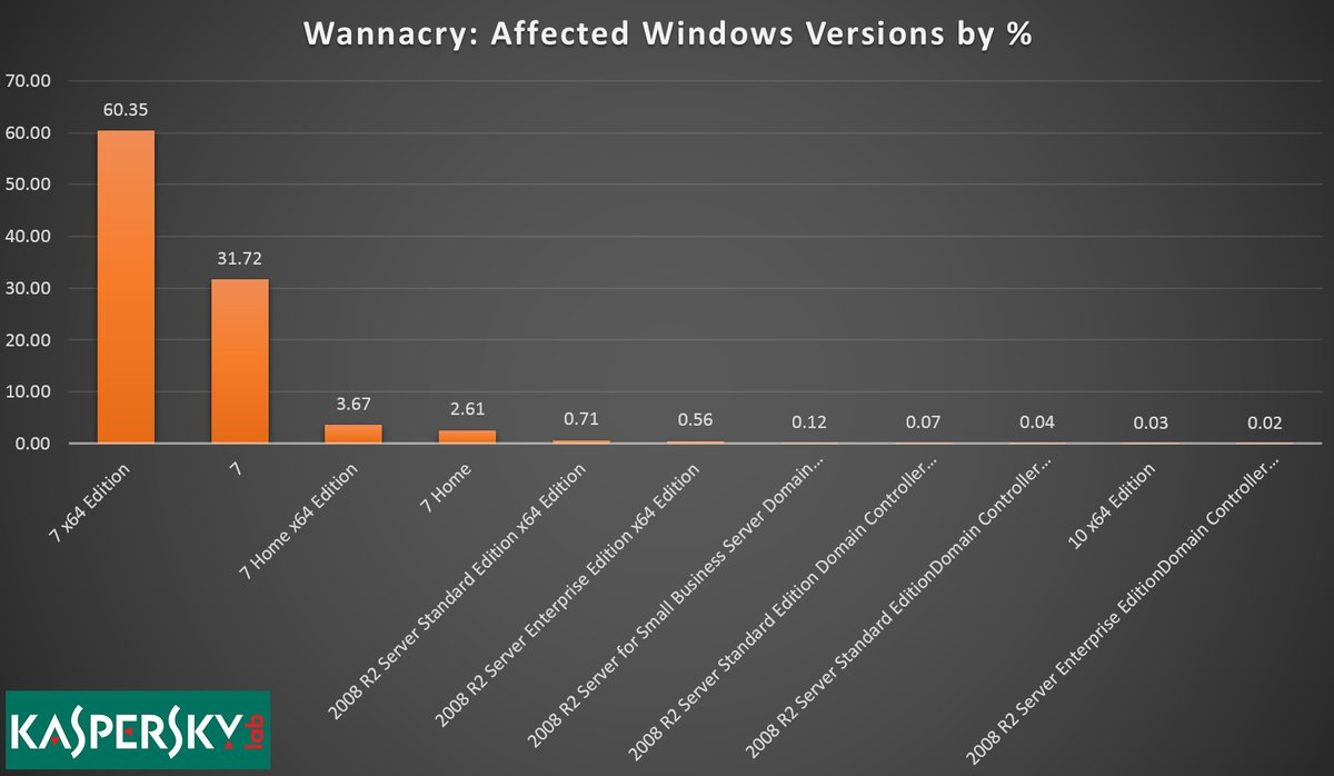 wannacry-windows-7