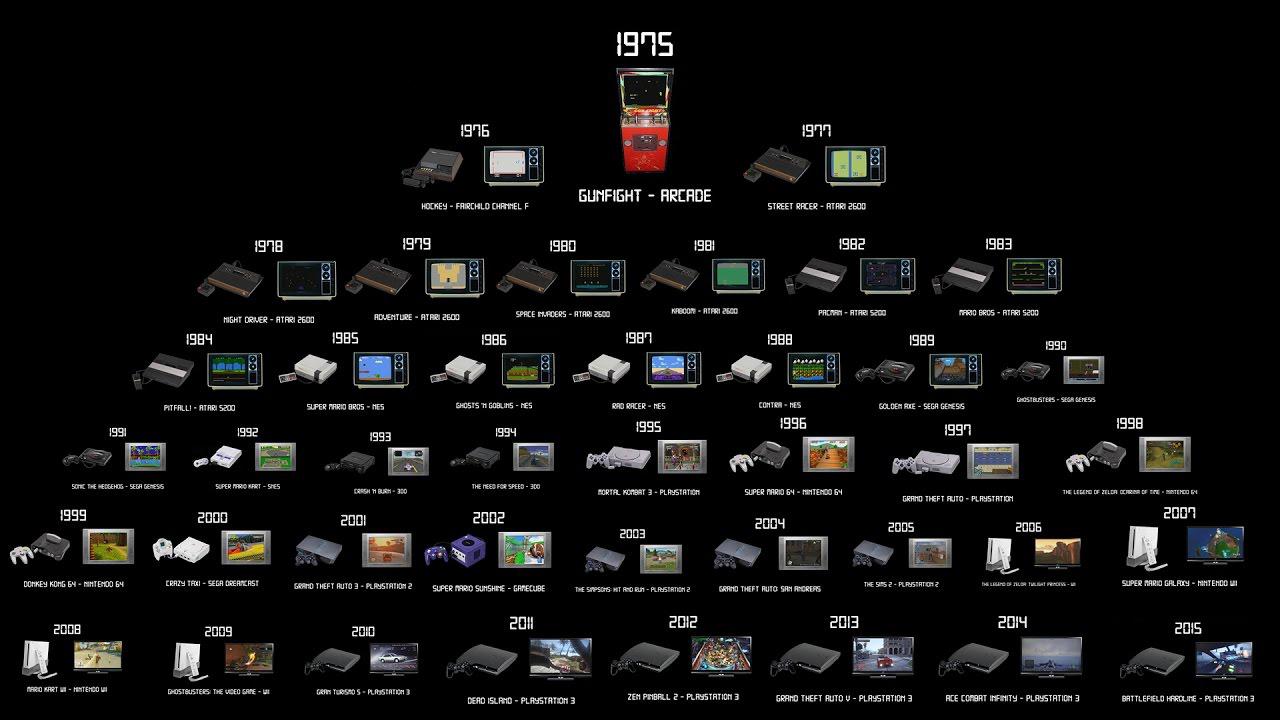 istoria consolelor video controller jocuri evolutie