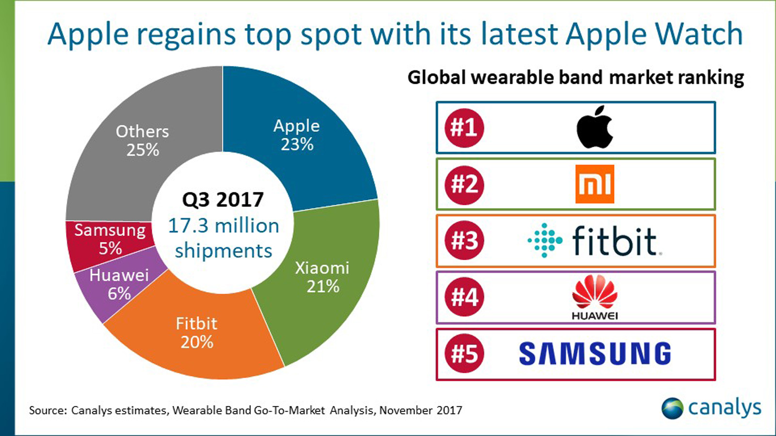 wearable-market-share-q3-2017-canalys