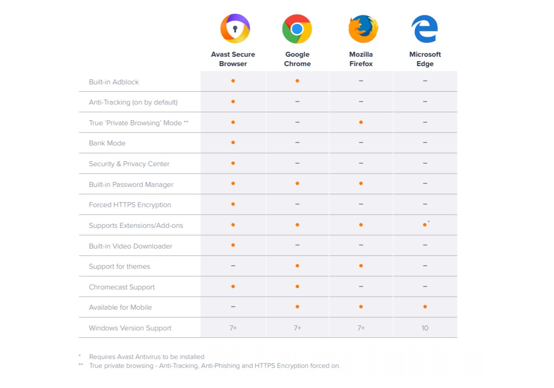 Avast secure browser comparatie