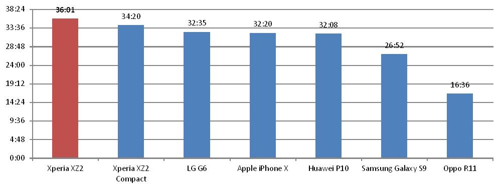 comparatie baterie smartphone